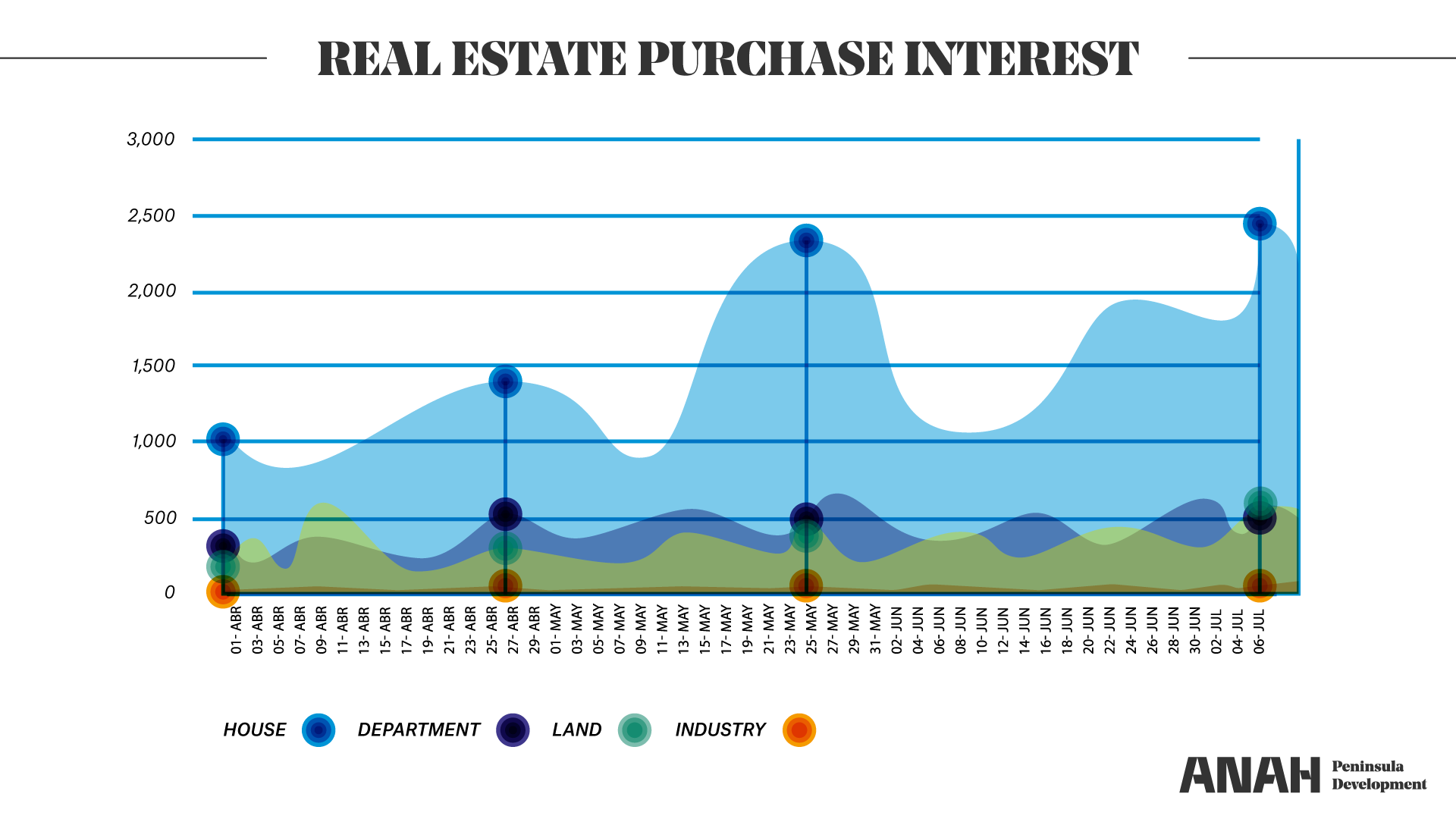 Graph that shows the purchase interest of real estate.