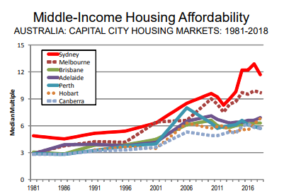 australia housing affordability