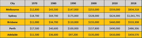 australian capital city median price growth