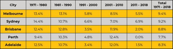Australian capital city annual % growth