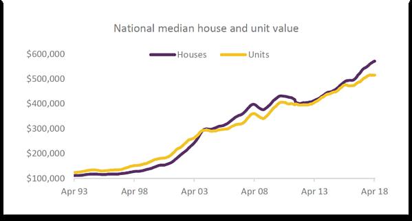 australian capital city median values.jpg