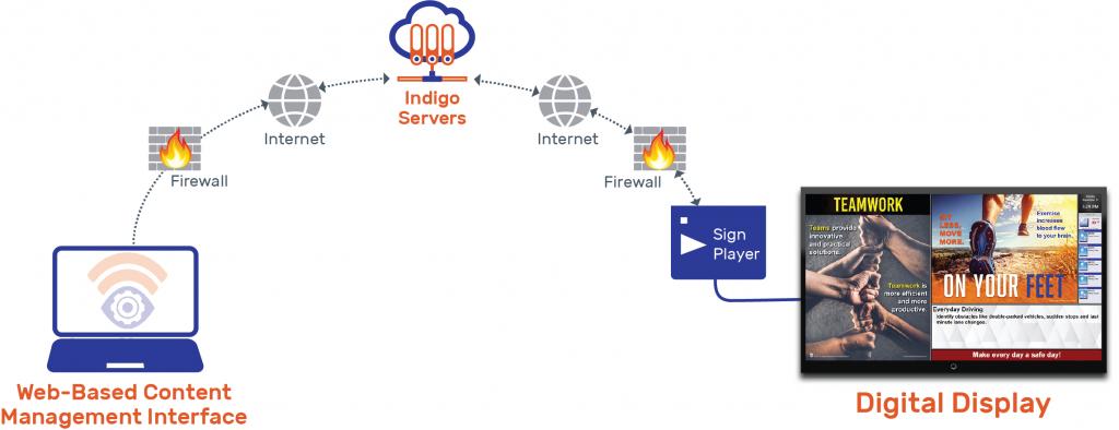Infographic Sign Content Updates