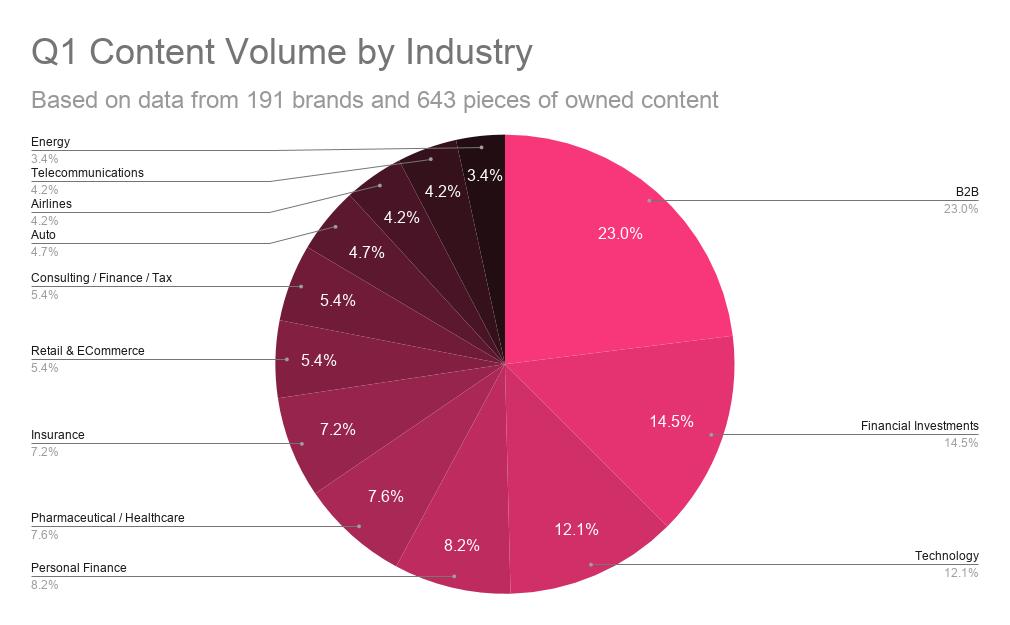 covid 19 content volume