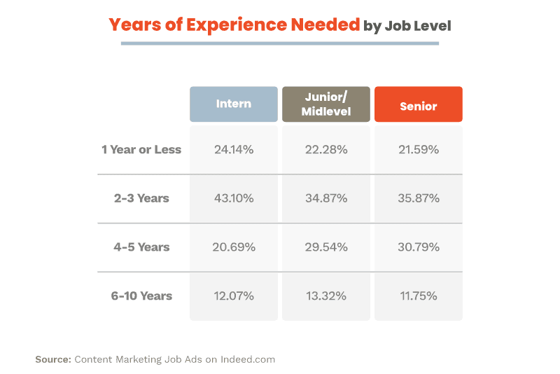 Years of experience by job level