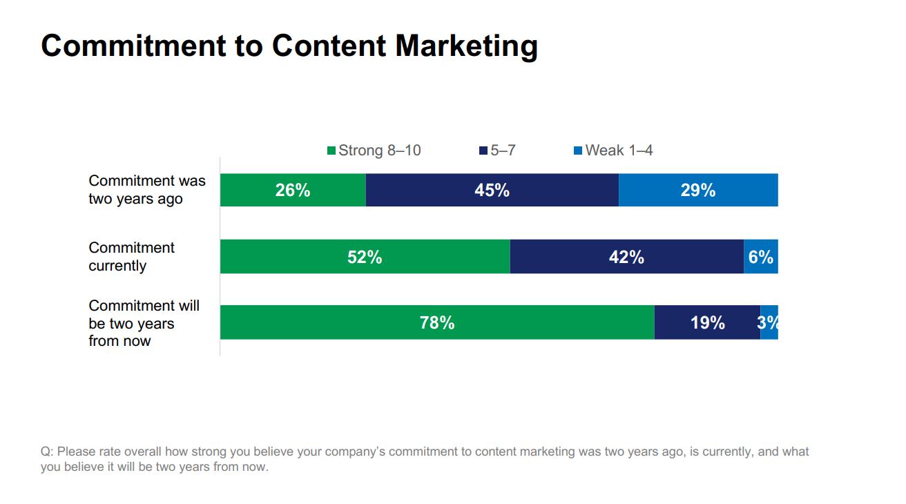 proving content marketing effectiveness