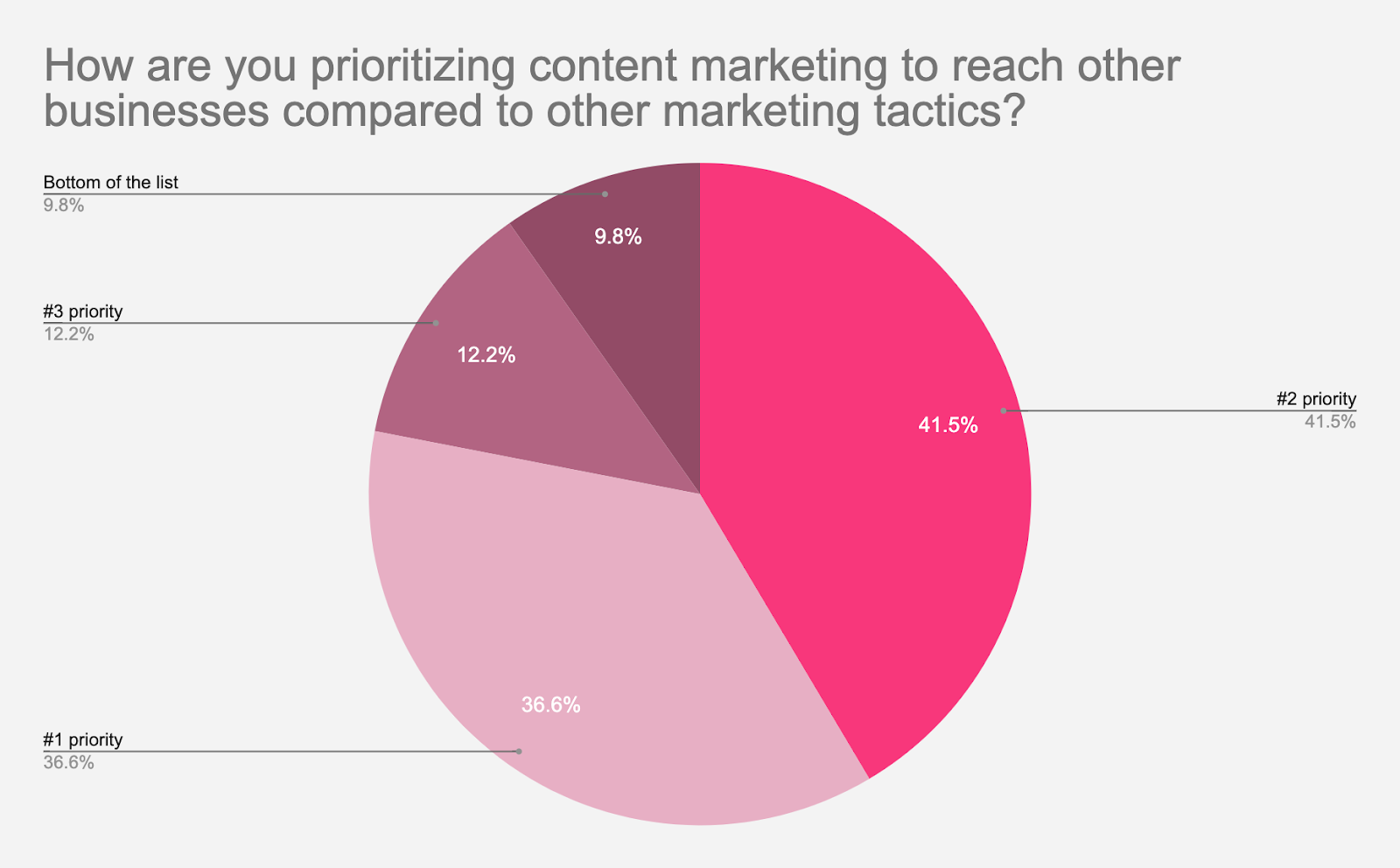 content marketing statistics