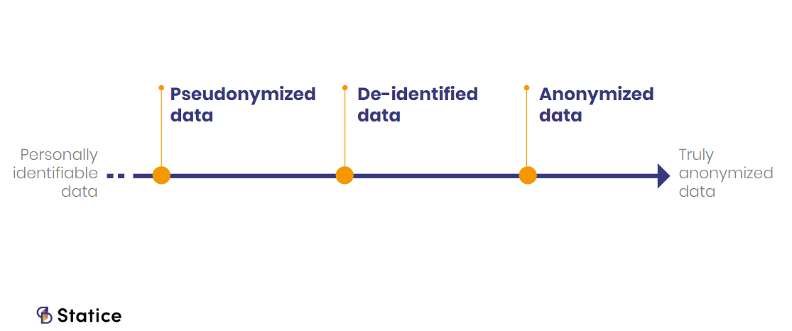 anonymized data definition