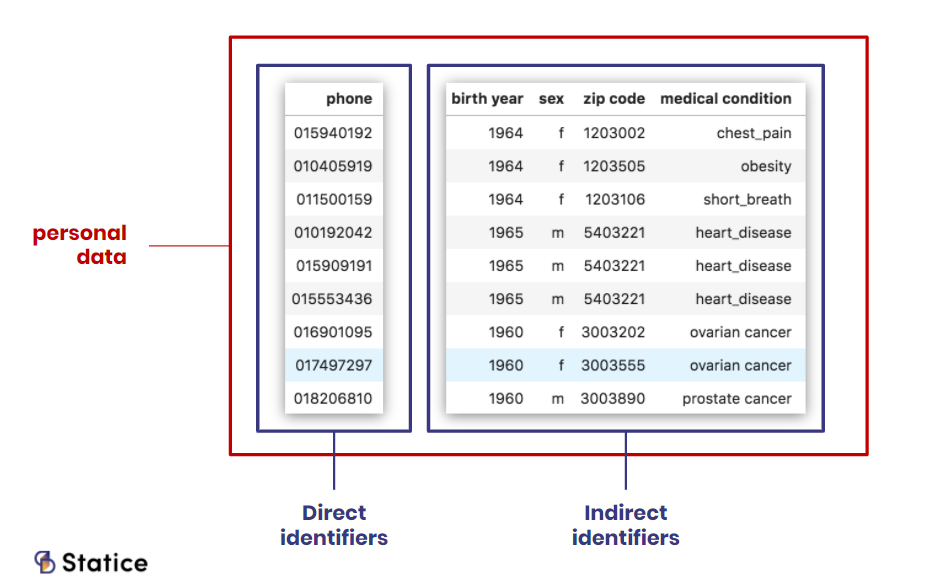 Personal data direct indirect identifiers