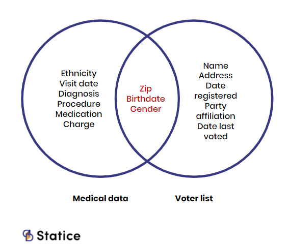 data re-identification reidentification