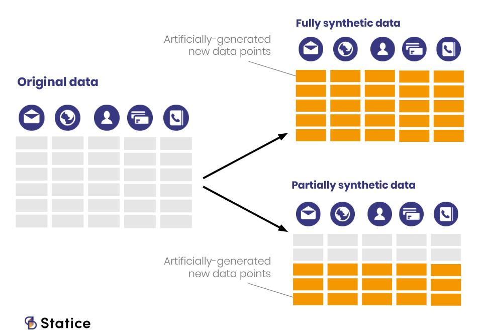 fully synthetic data vs partially synthetic data