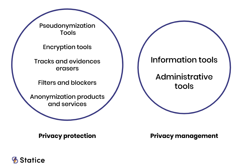 privacy enhancing technology taxonomy