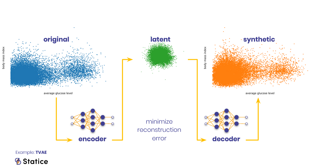 how to generate synthetic data with VAE