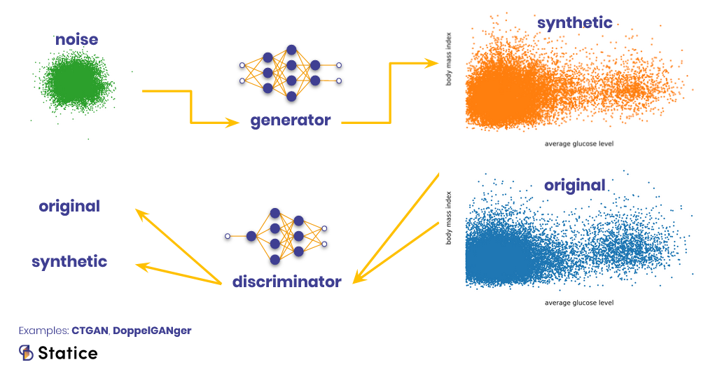 how to generate synthetic data with GANs