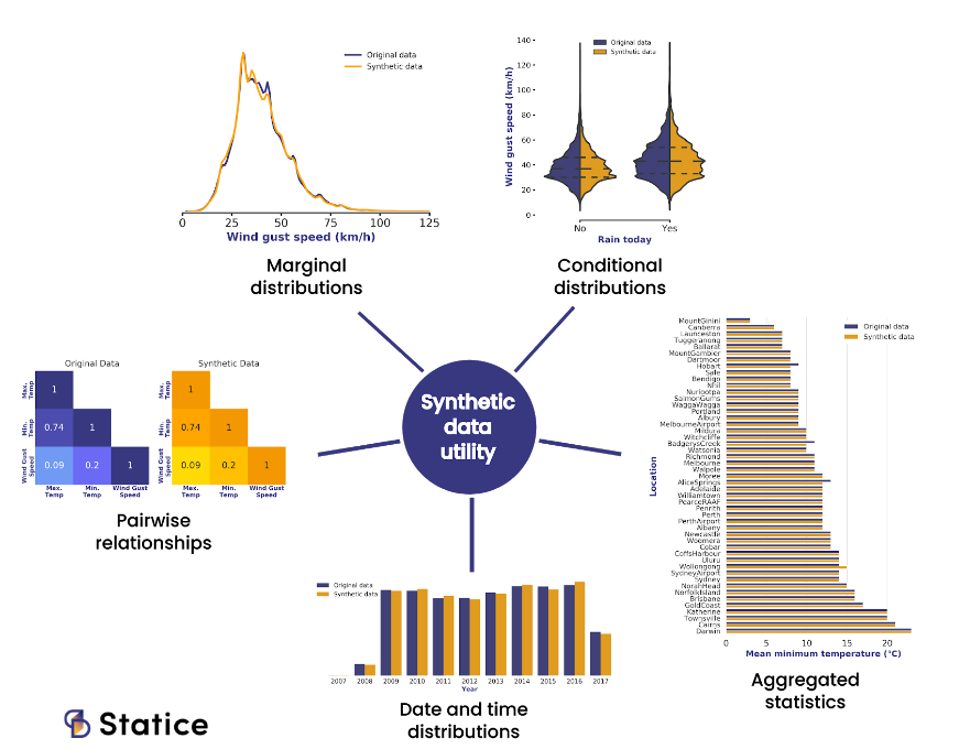 synthetic data utility