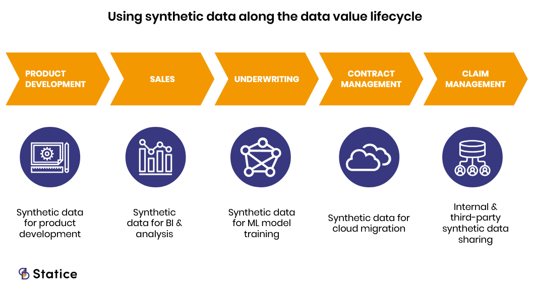 synthetic data use cases insurance
