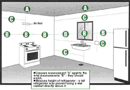 Visual list of things to measure before remodeling your kitchen.