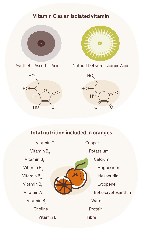 vitmain c vitamin versus nutrition in oranges