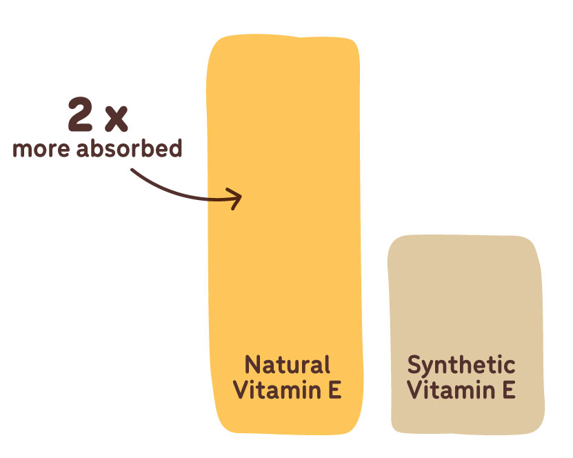 natural vitamin e absorption