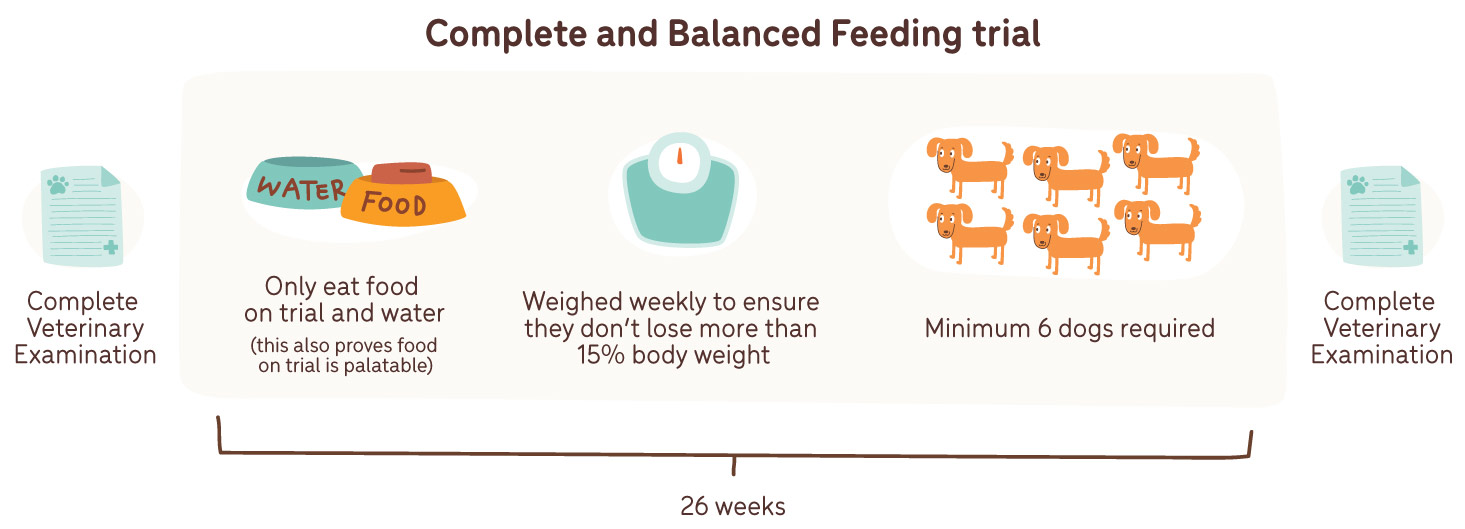 complete and balanced feeding trial diagram dog food aafco