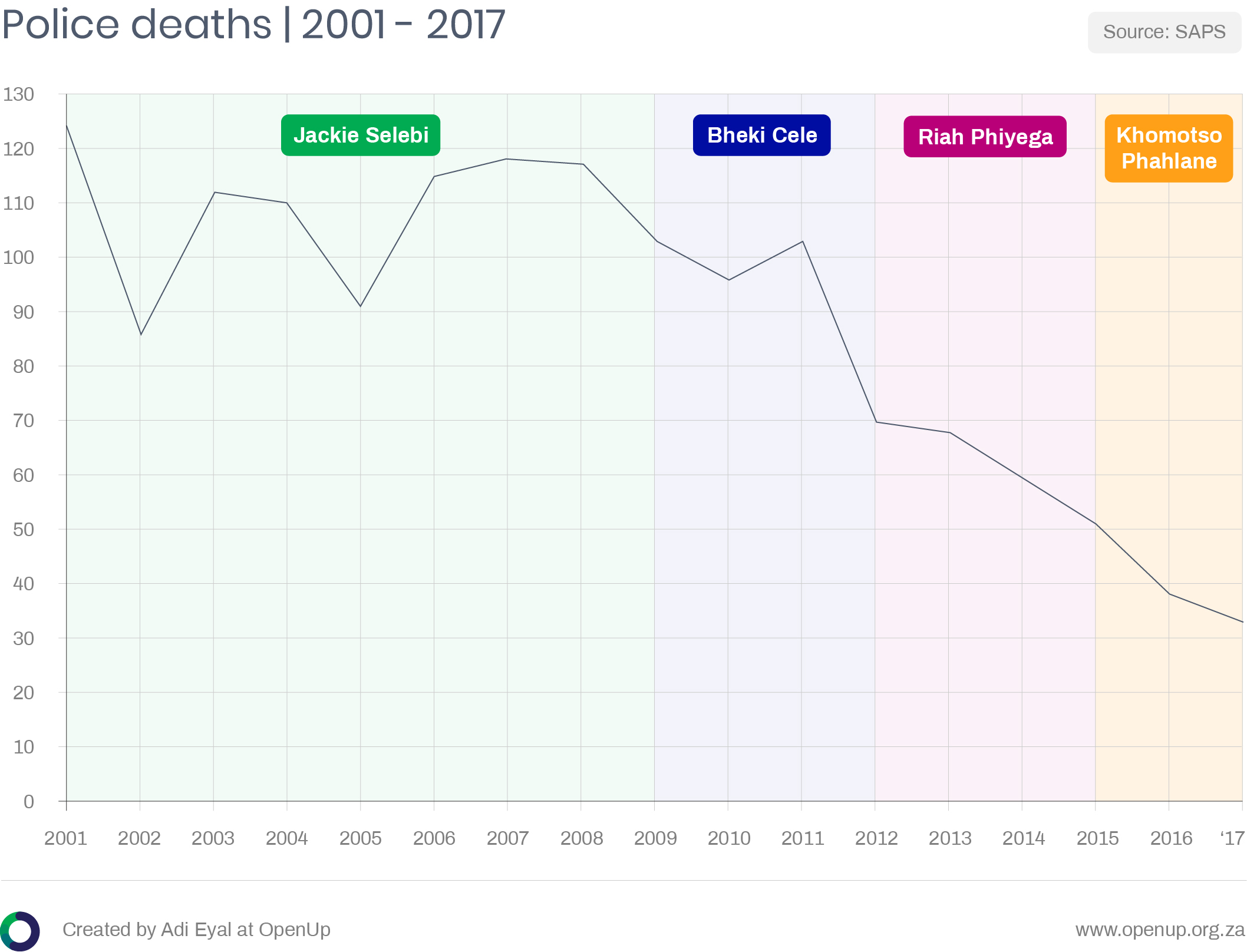 Chart showing a decline in police deaths from 2001 - 2017 in South Africa