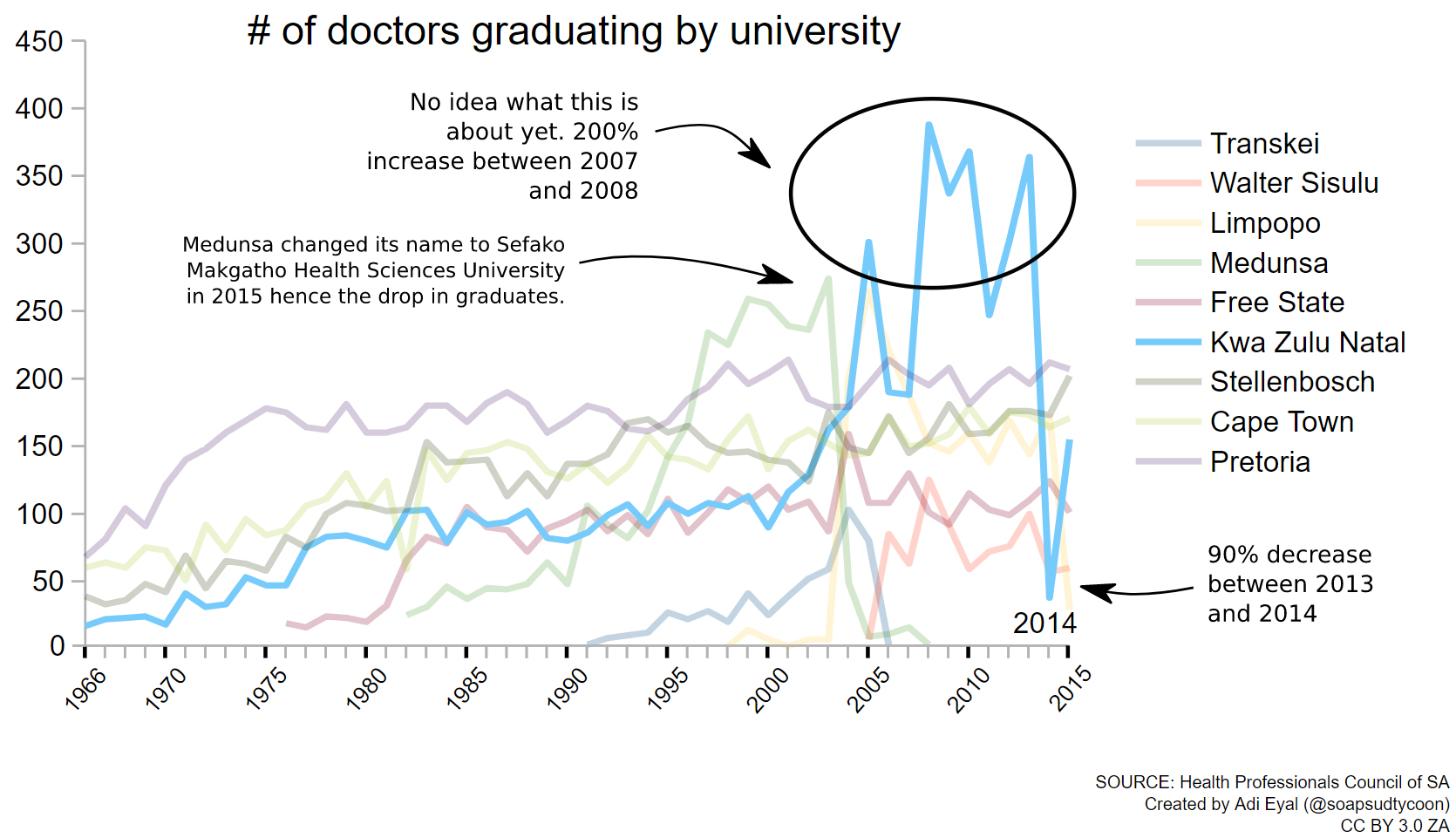 Chart showing the number of doctors graduating
