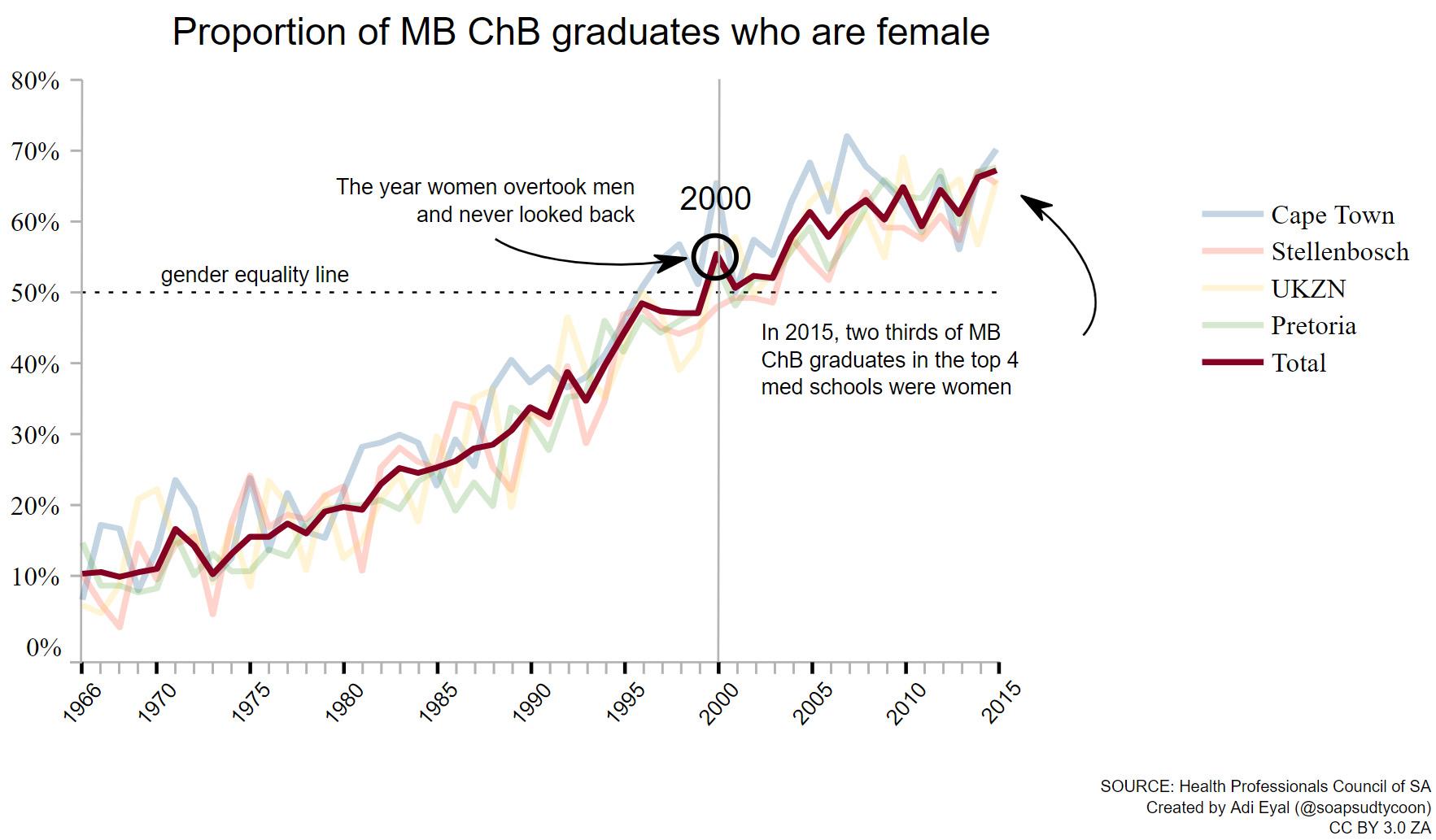 Chart showing percentage of female graduates