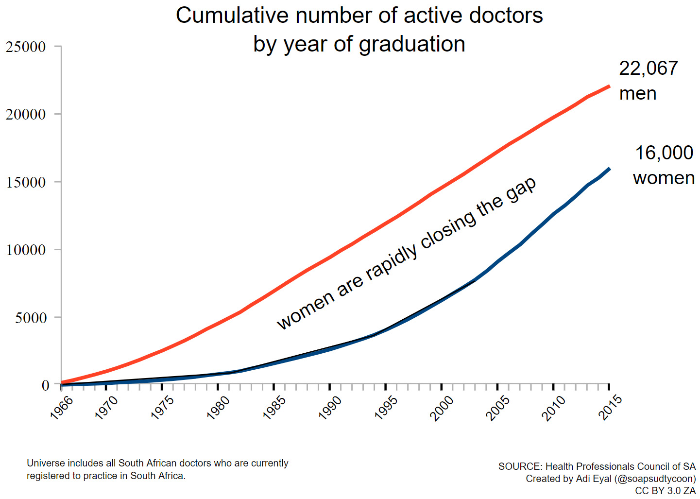 Chart showing the cumulative number of active doctors by year of graduation
