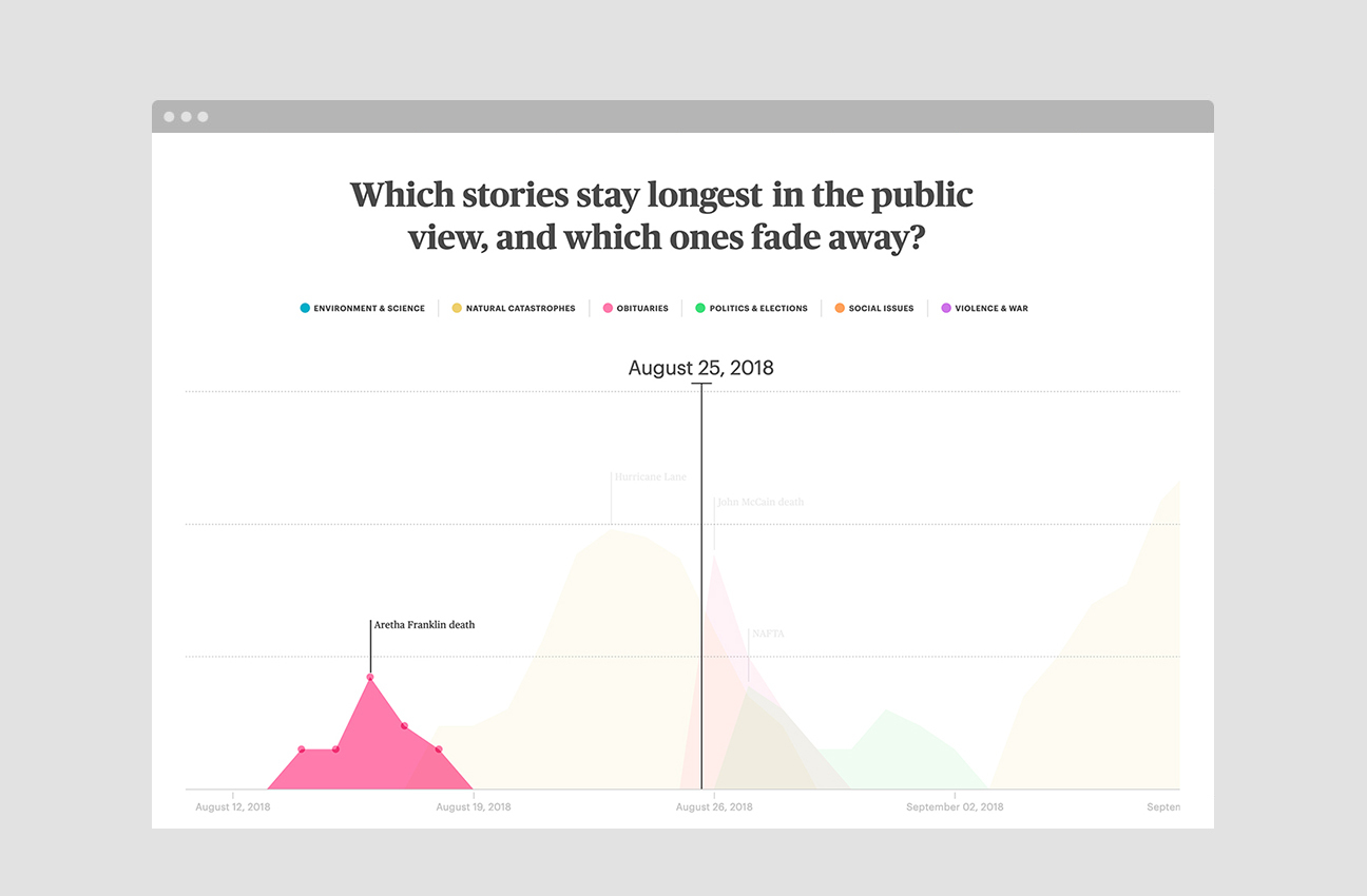 Mapping Media Attention Span Through Google Trends