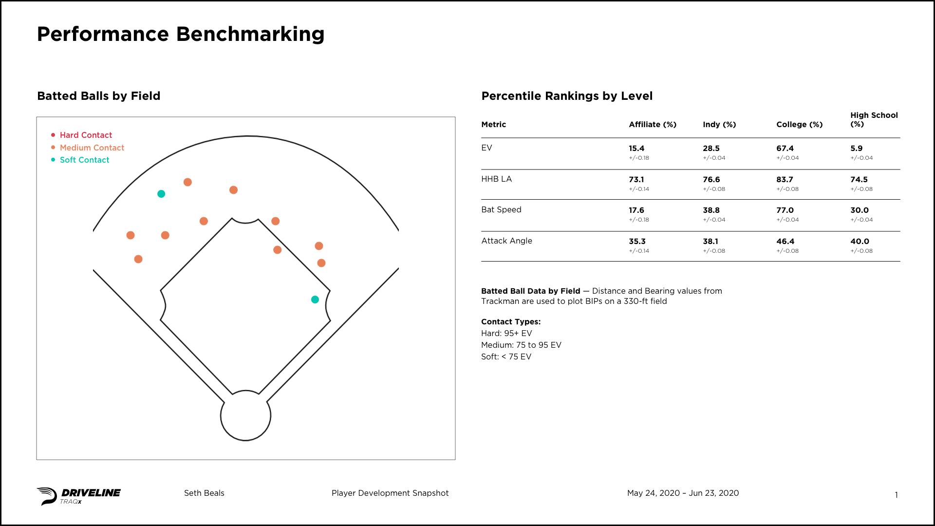 New Work: Driveline Baseball Reports