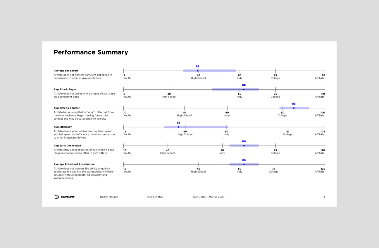 Using Data-Driven Assessments to Help Baseball Players Improve Their Performance