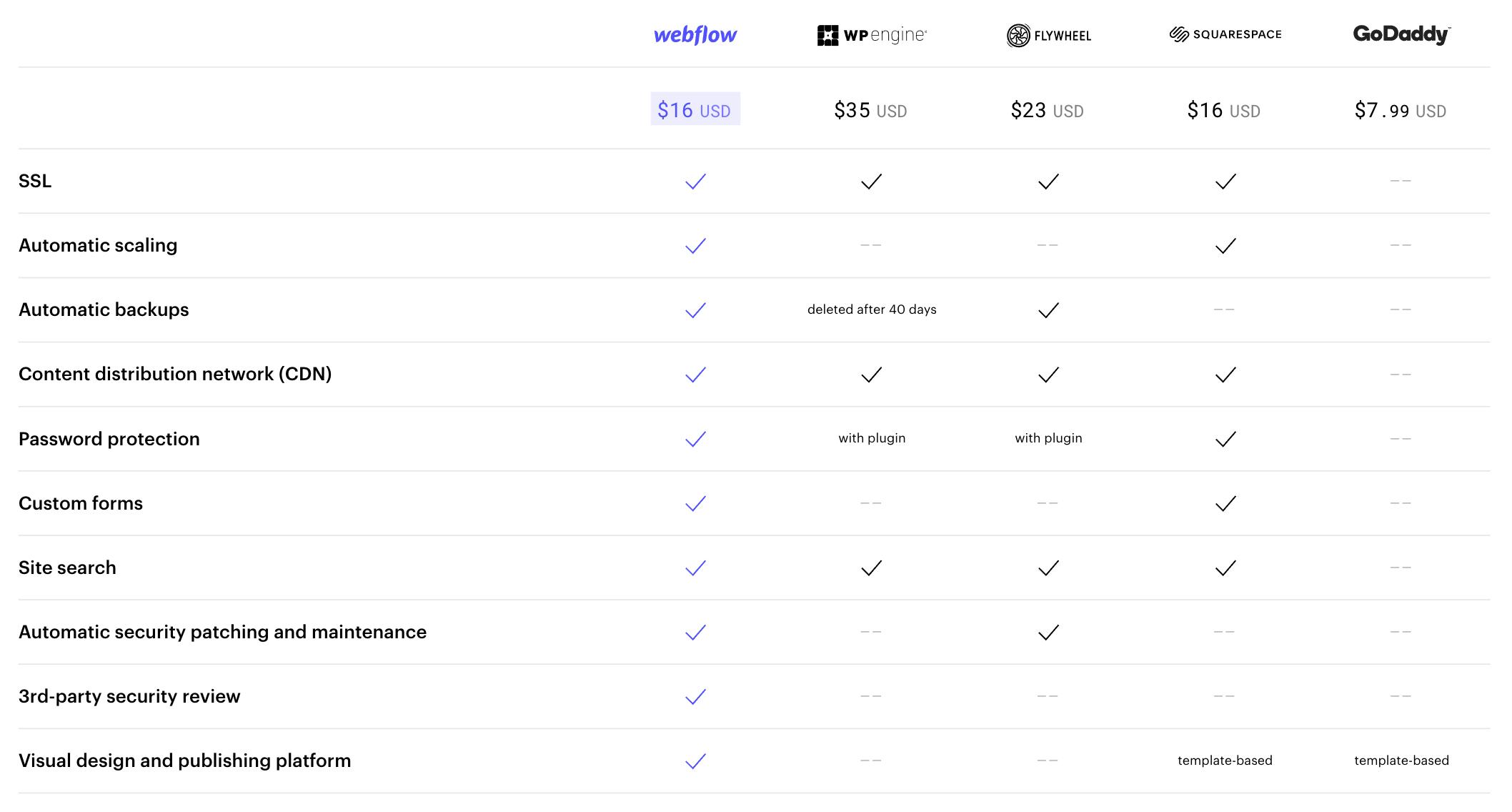 Webflow hosting plans comparison table