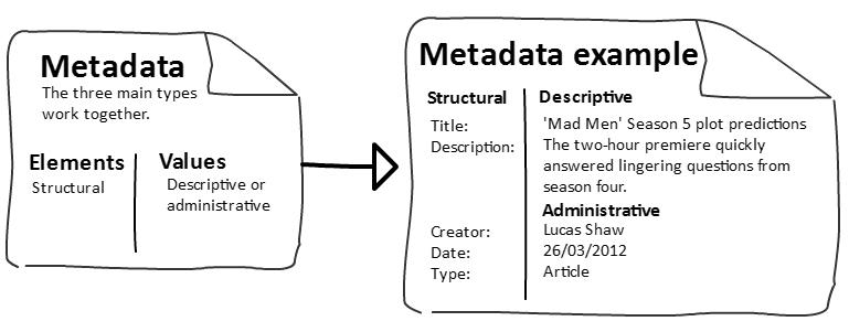 metadata example