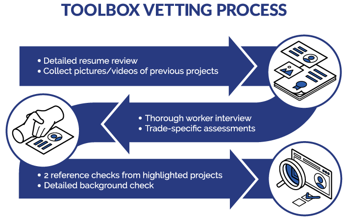Toolbox vetting graphic
