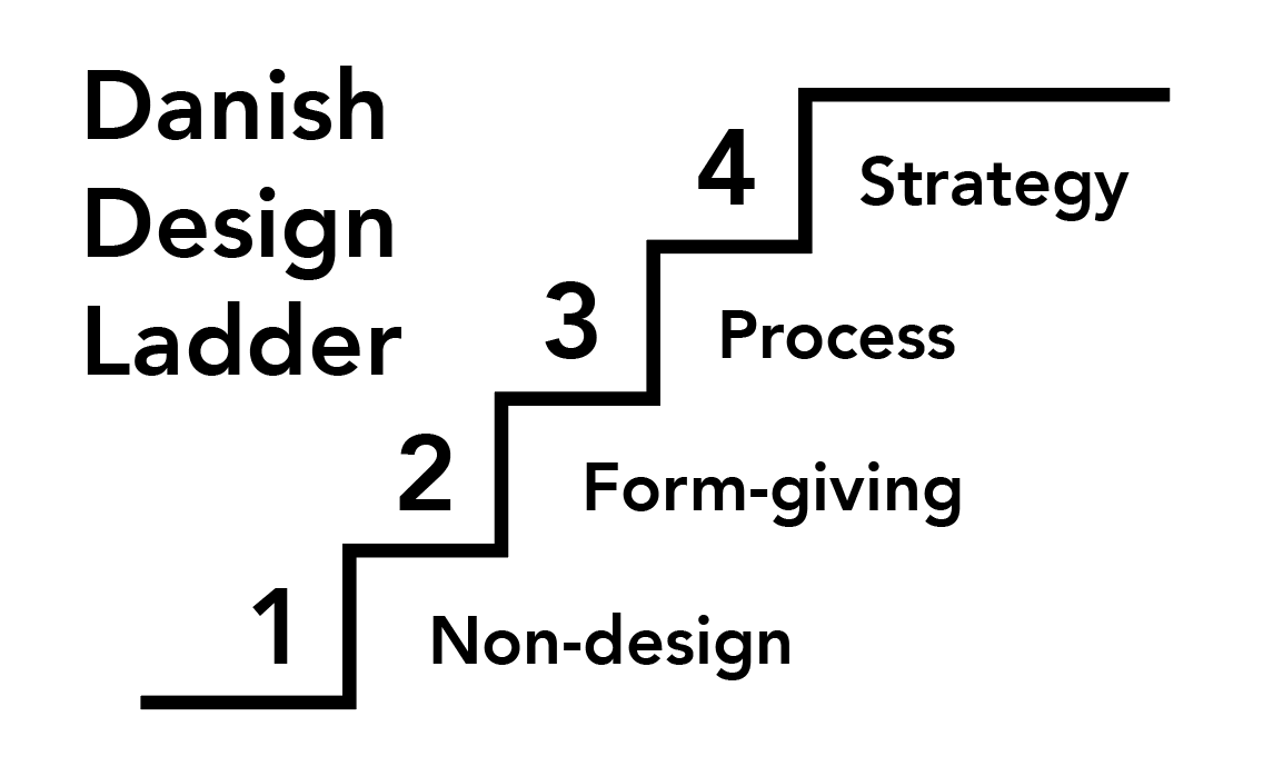 Diagram of the Daish Design Ladder