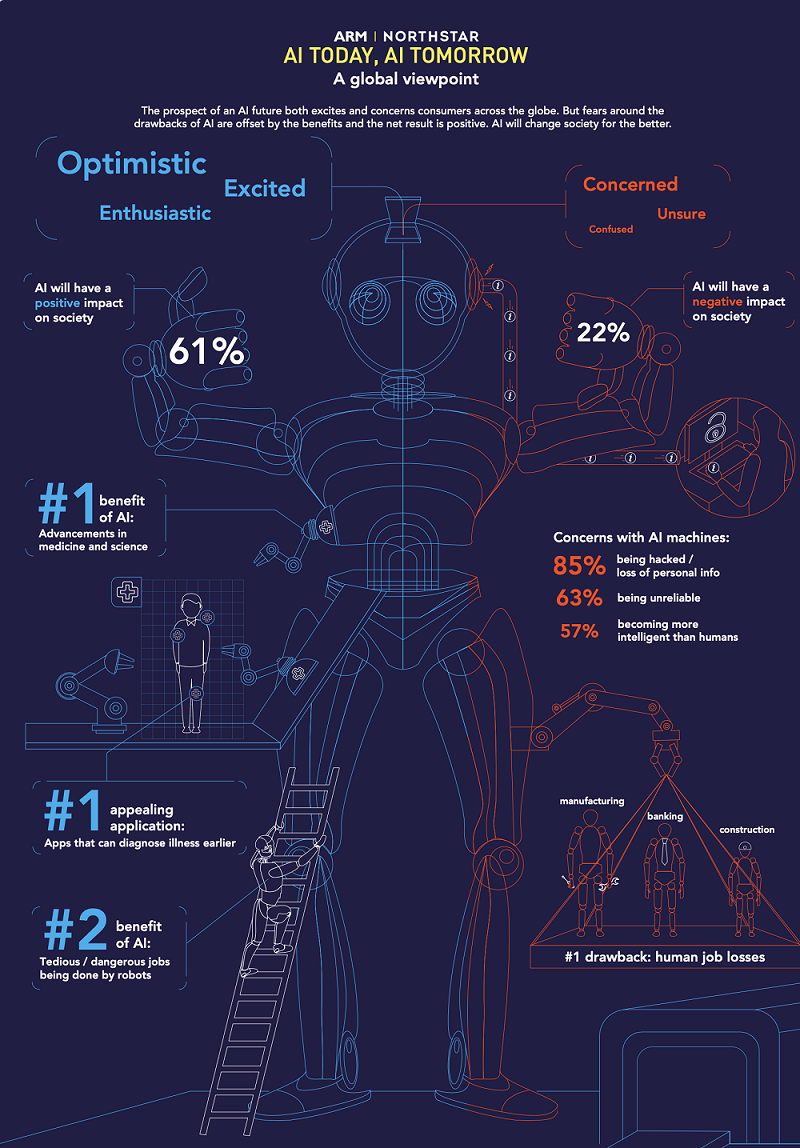 an infographic on the benefits and negatives of the future of artificial intelligence.