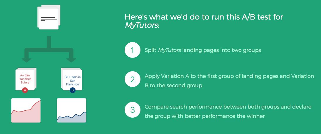 A/B tests for MyTutors.com