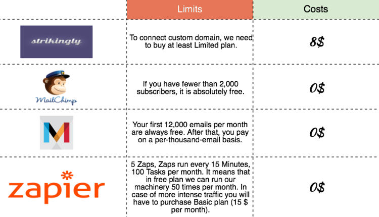 Costs of different landing pages/emails providers