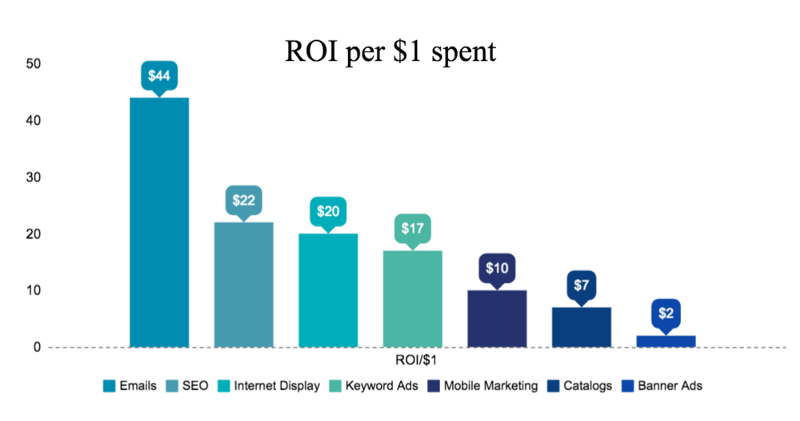 ROI for emails and other