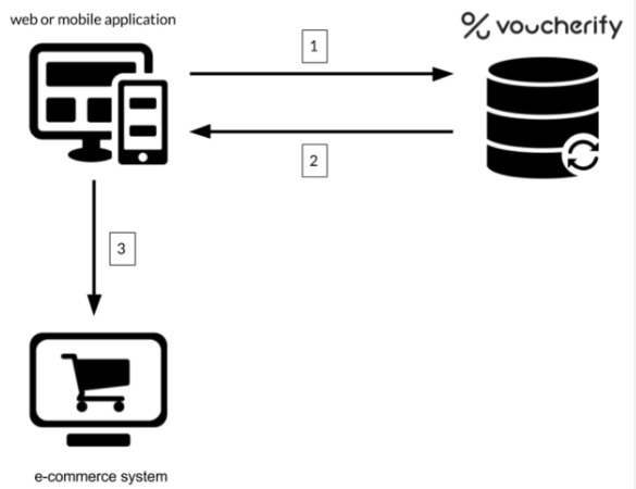 QR codes workflow