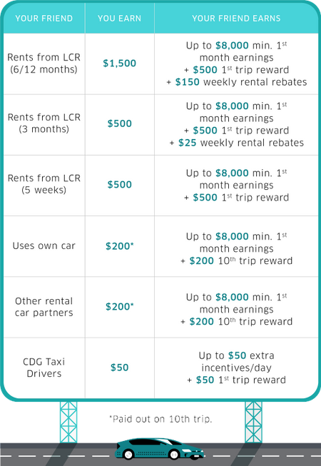 Uber referral Program