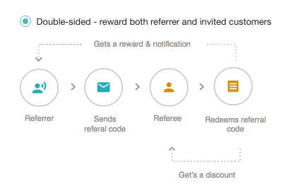 Double-sided referral program with Voucherify