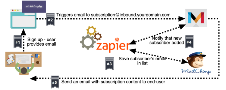 Zapier used for sending emails via landing page