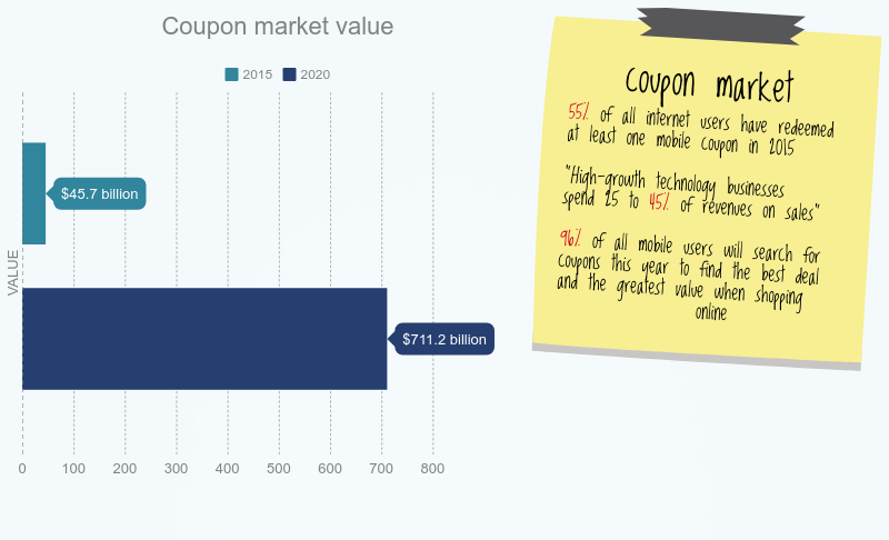 Zalando and coupon marketing strategy