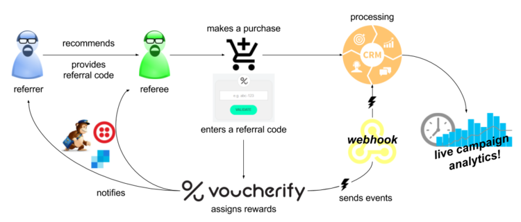 Referral program workflow in Voucherify