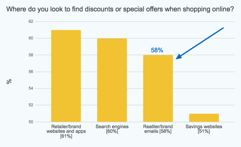 Emails as the third most popular source of unique brand codes