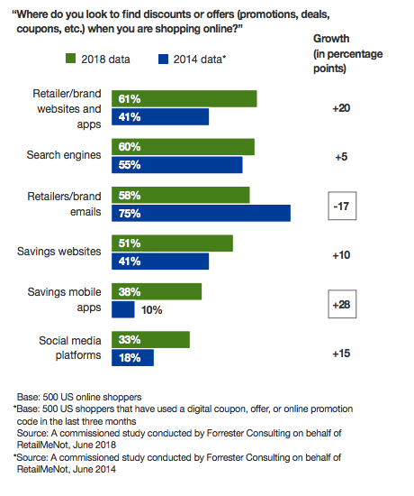 Statistics on where do customers find deals