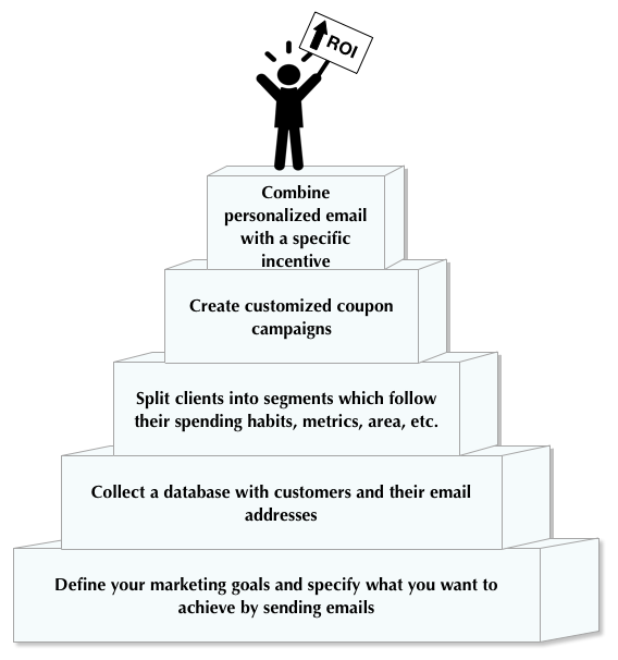 Personalisation in email marketing