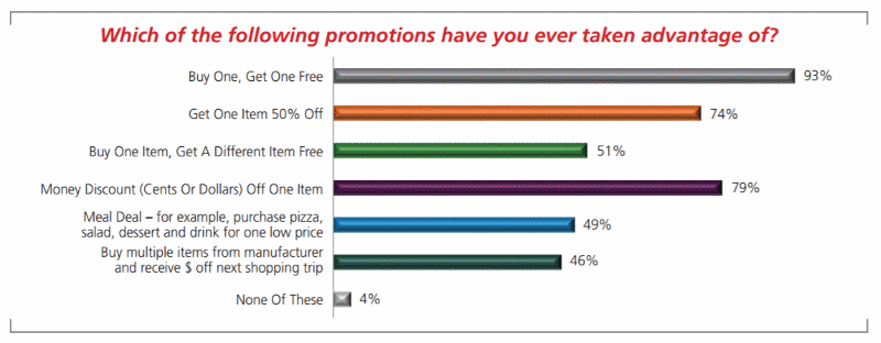 Simplify promotions