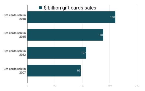Increasing numbers of gift card sales