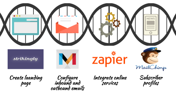 Creating a Subscribing to a Newsletter Landing Page: Strikingly, MailChimp, Zapier, Mandrill